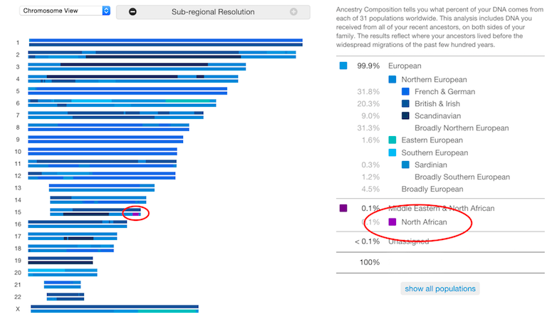 23andMe Ancestry Composition Phasing Part I – GeneaExplorer